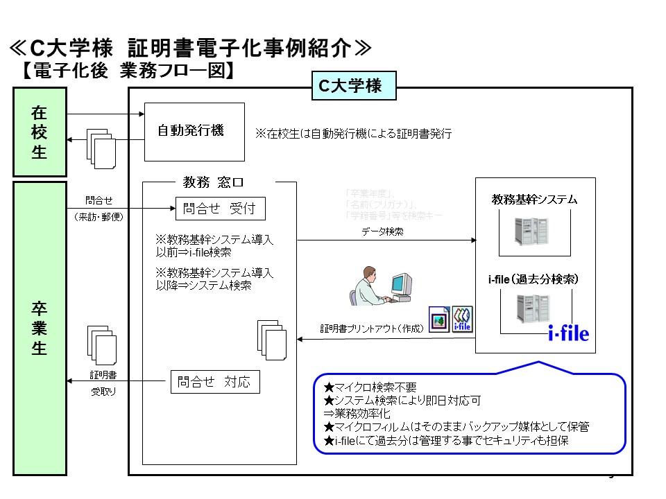 16mmマイクロフィルム電子化後業務フロー