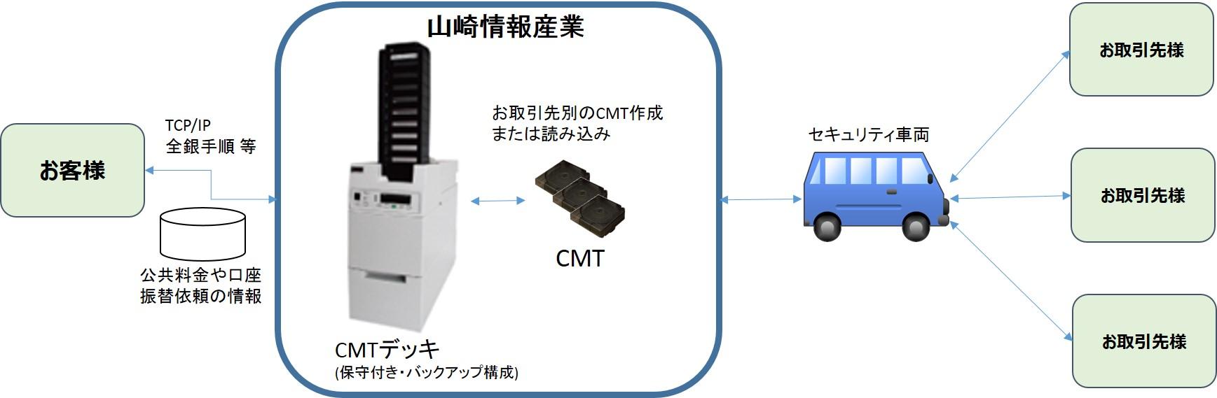 CMTメディア作成サービス