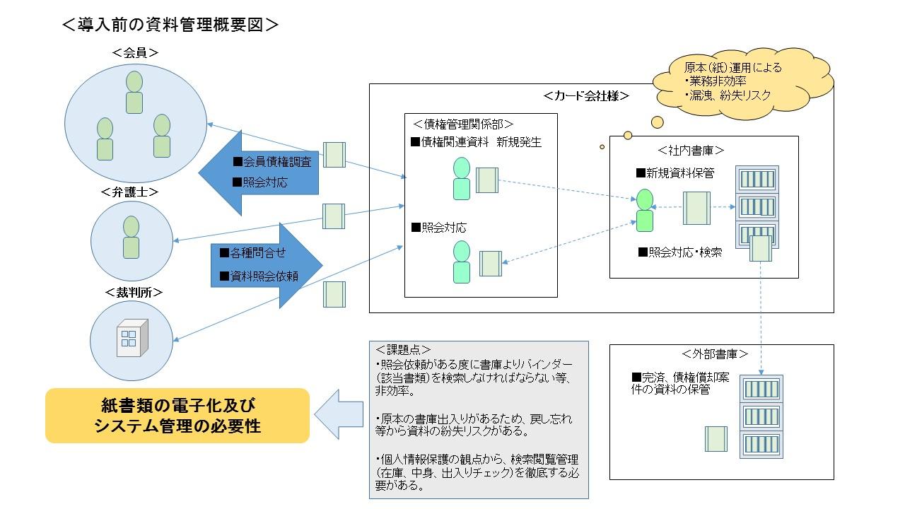 導入前管理画像