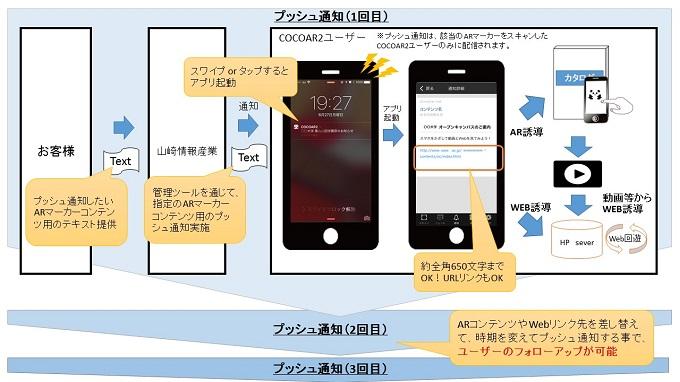 ARを応用したフォローアップ説明図
