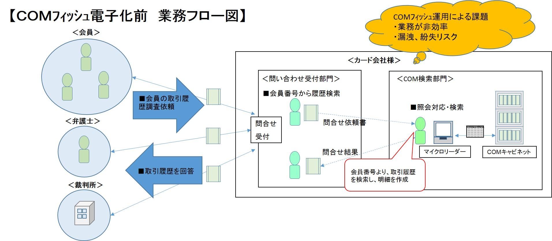 COM電子化前業務フロー