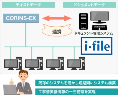 「i-file」ならCORINS-EXと連携が容易。低コスト、短期間にて社内の工事情実績情報の一元管理が実現。