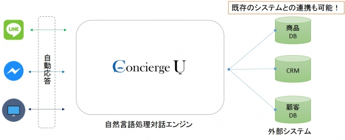 ConciergeU仕組み概要